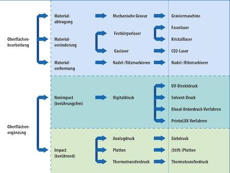 Oberflächenbehandlung Printolux