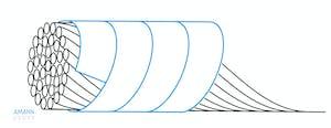 Fadenstruktur eines Umwindegarns von Amann Group