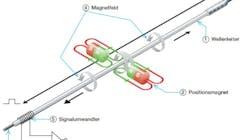 Magnetostriktive Wegaufnehmer