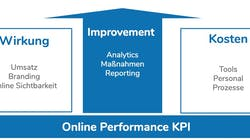 Online Performance