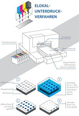 Eloxal-Unterdruck-Verfahren Kennzeichnung