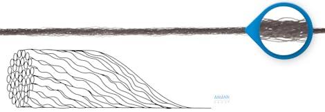 Schematische Darstellung eines texturierten Multifilaments von Amann Group