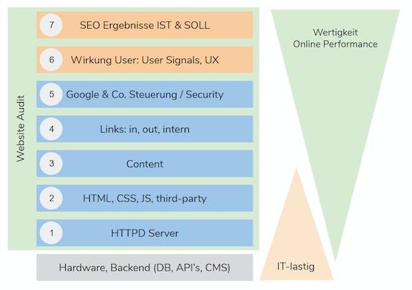 Schichten eines Website Audits