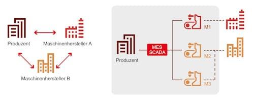 Secure IoT Abbildung von Wertschöpfungsnetzwerk auf Infrastruktur-Netzwerk