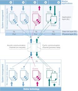 Datenkanäle IO-Link