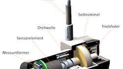 Seilzugsensoren: Funktion, Anwendung, Vorteile