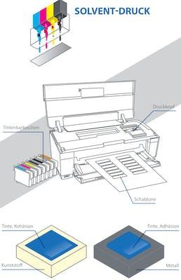 Solvent-Druck Kennzeichnung