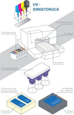 UV Direktdruck Kennzeichnung