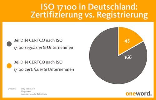 Fachübersetzung ISO 17100