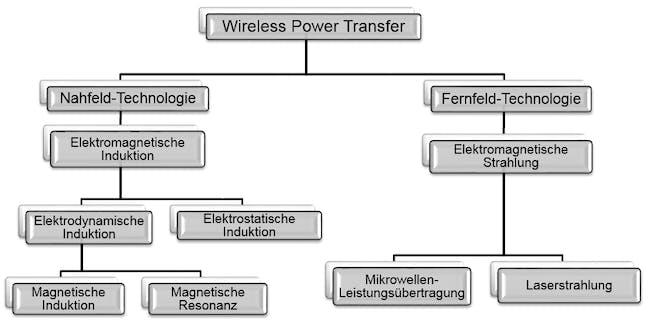 Übersicht der Technologien für kontaktlose Energieübertragung