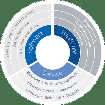 Zeiterfassung Zutrittskontrolle Software Hardware Service interflex.
