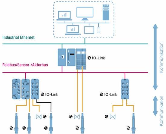 Systemübersicht IO-Link