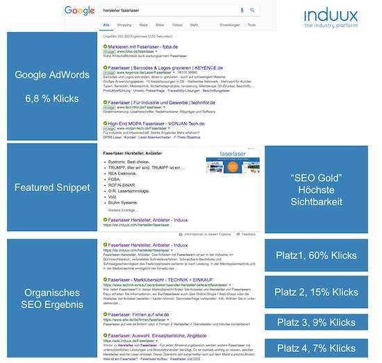 Alternative zu Google AdWords