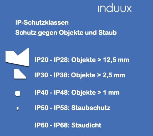 IP Schutzklassen, Schutz vor Staub und Objekte