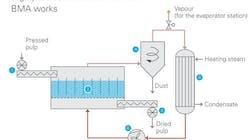 Verdampfungstrockner: Ressourcen sparen in Fabriken