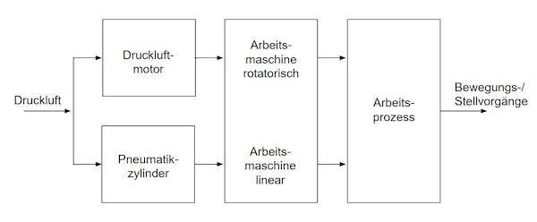 pneumatische Antriebe