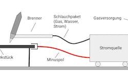 Schutzgasschweißen: Verfahren, MIG/MAG/WIG, Einsatzbereiche, Hersteller
