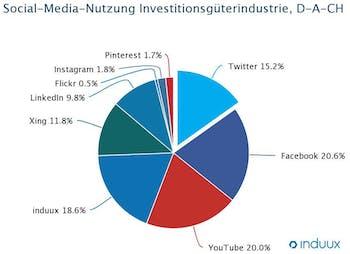 Online Marketing B2B, Social Media