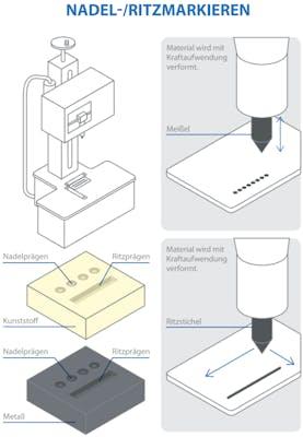 Nadel-/Ritzmarkierverfahren