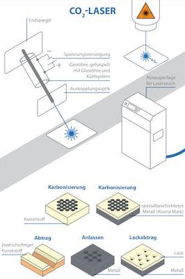 CO2-Laser Kennzeichnung