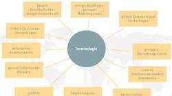 Terminologiemanagement für Unternehmen