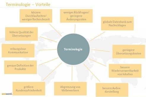 Vorteile Corporate Language Management
