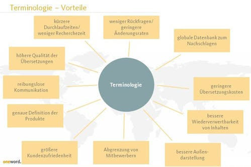 Vorteile Corporate Language Management