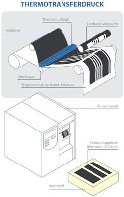 Thermotransferdruck Kennzeichnung
