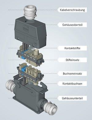Aufbau eines Industriesteckverbinders