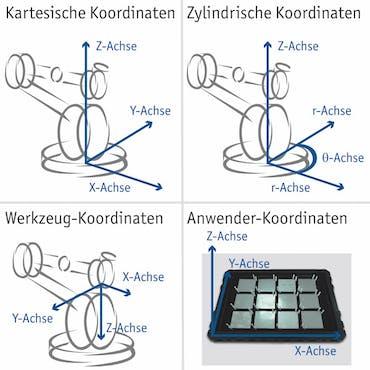Industrieroboter Koordinatensysteme