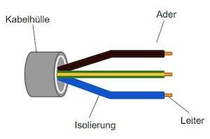 einfacher Aufbau Kabel, Querschnitt Kabel