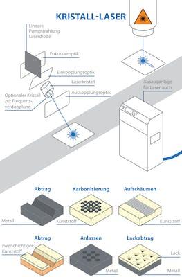Kristalllaser-Verfahren Kennzeichnung