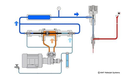 Druckübersetzer Funktionsschema