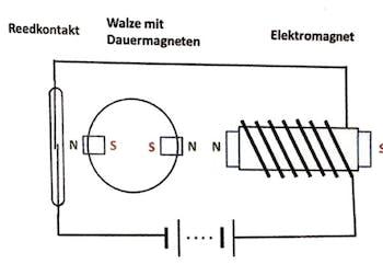 Walzenmotor Prinzip