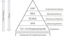 Was ist eine Manufacturing Execution Software (MES)?